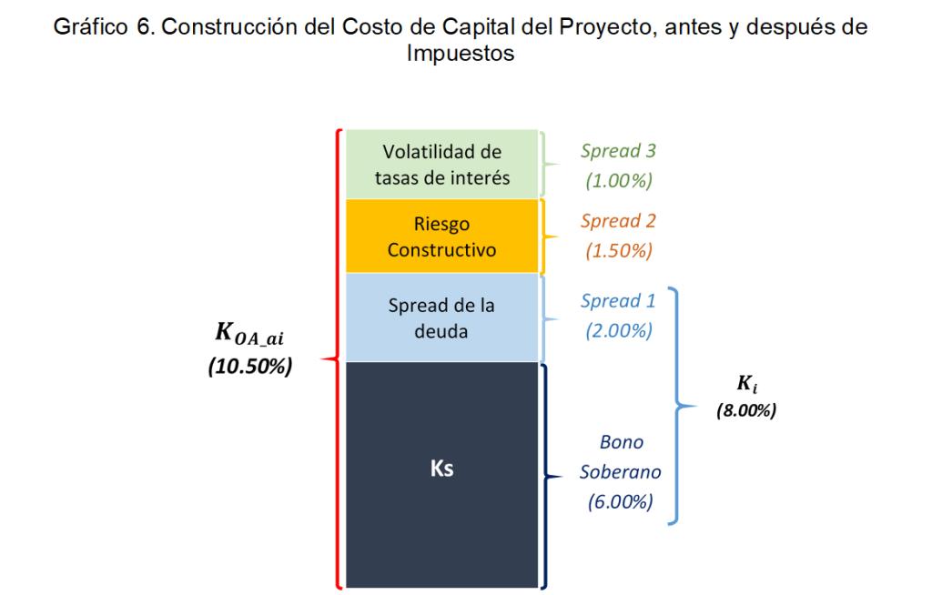 Gráfico 6. Construcción del Costo de Capital del Proyecto, antes y después de Impuestos