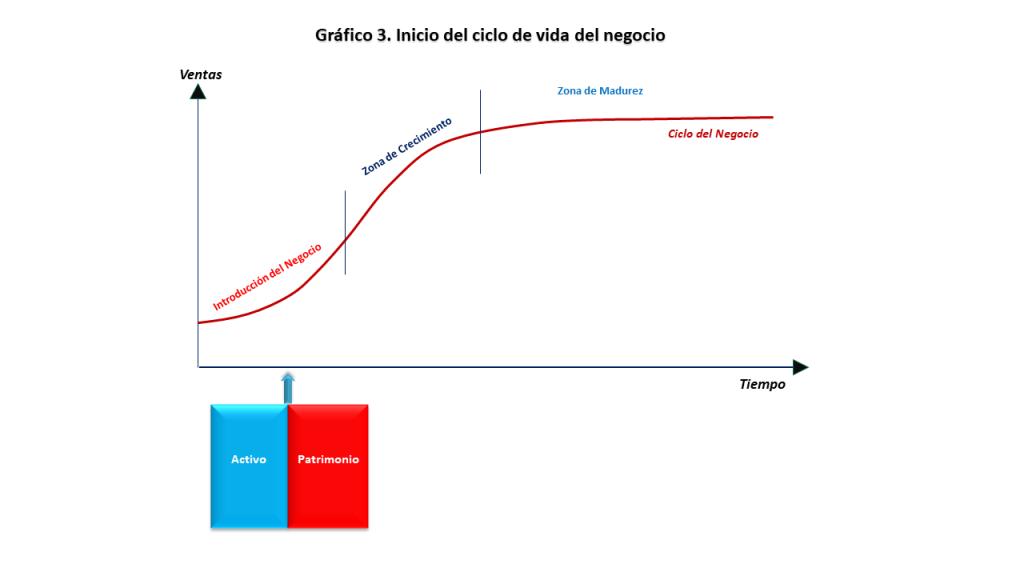 Grafico 3. Inicio del ciclo de vida del negocio