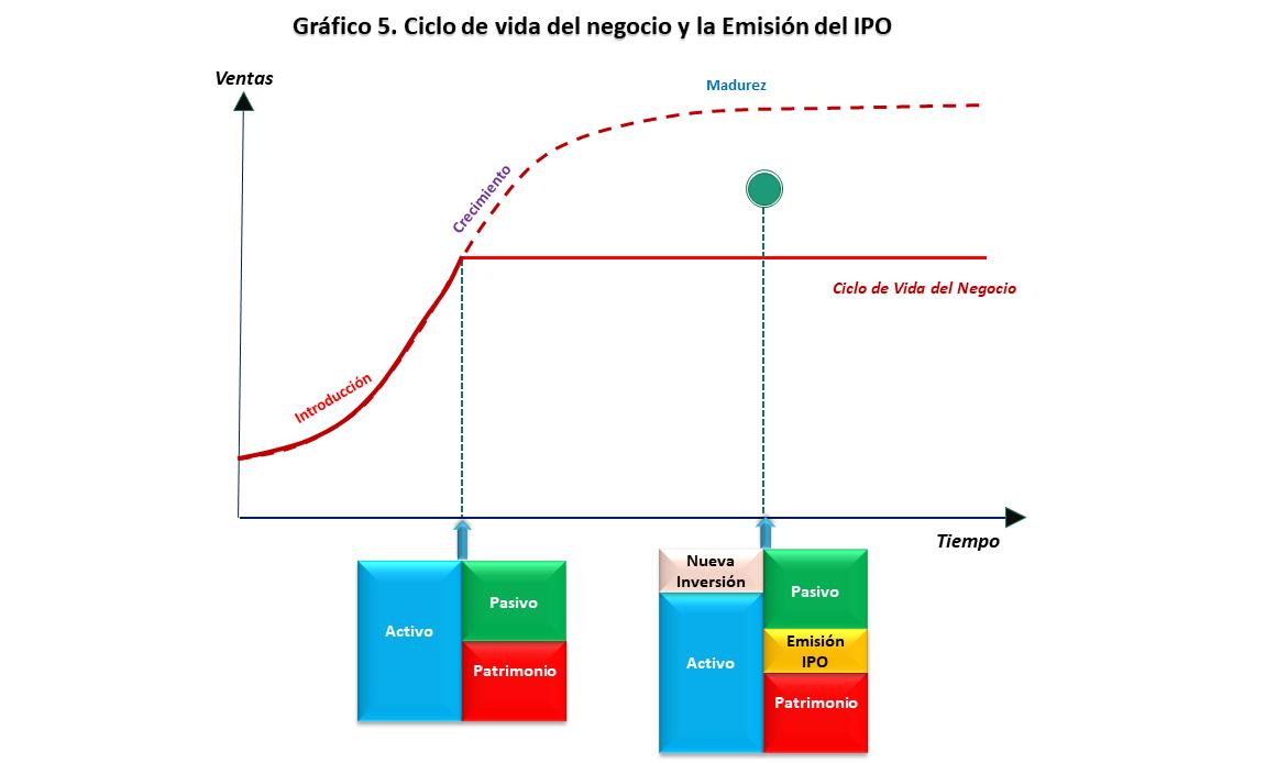 La IPO (Initial Public Offering): Estrategia de financiamiento y crecimiento empresarial