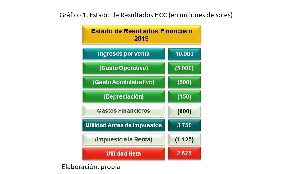 Gráfico 1. Estado de Resultados HCC (en millones de soles)