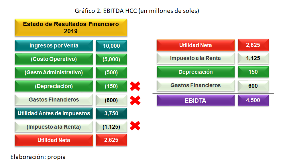 Gráfico 2. EBITDA HCC (en millones de soles)