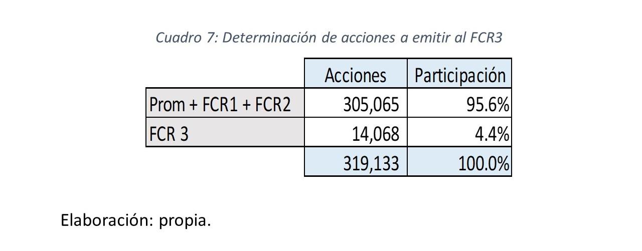 Gráfico 12.. Determinación de acciones a emitir al FCR3