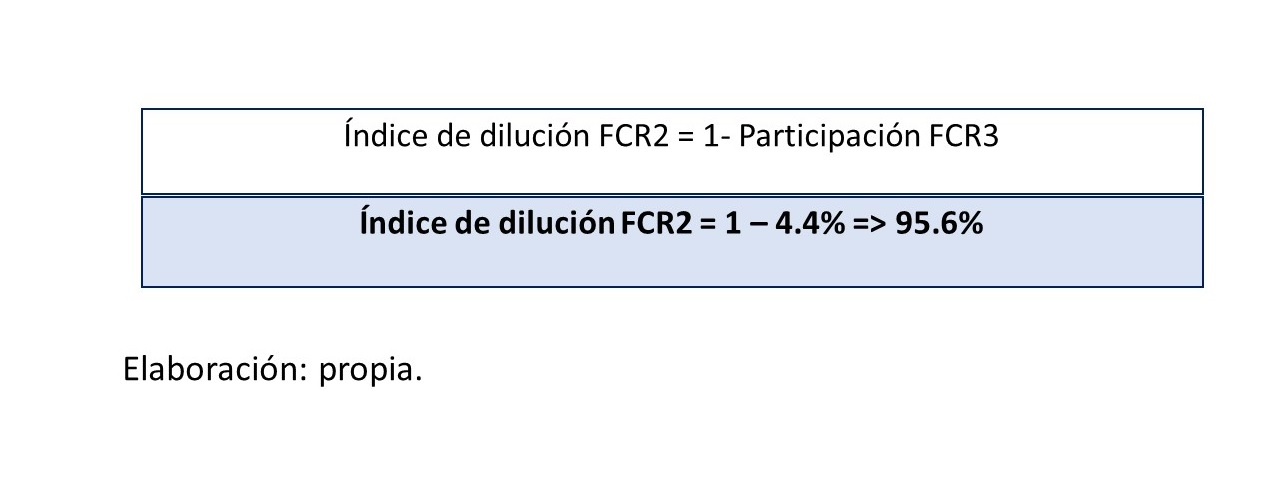 Gráfico 15.. índice de dilución FCR2