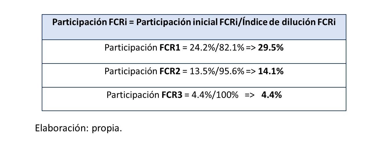 Gráfico 16.. Participación FCRi