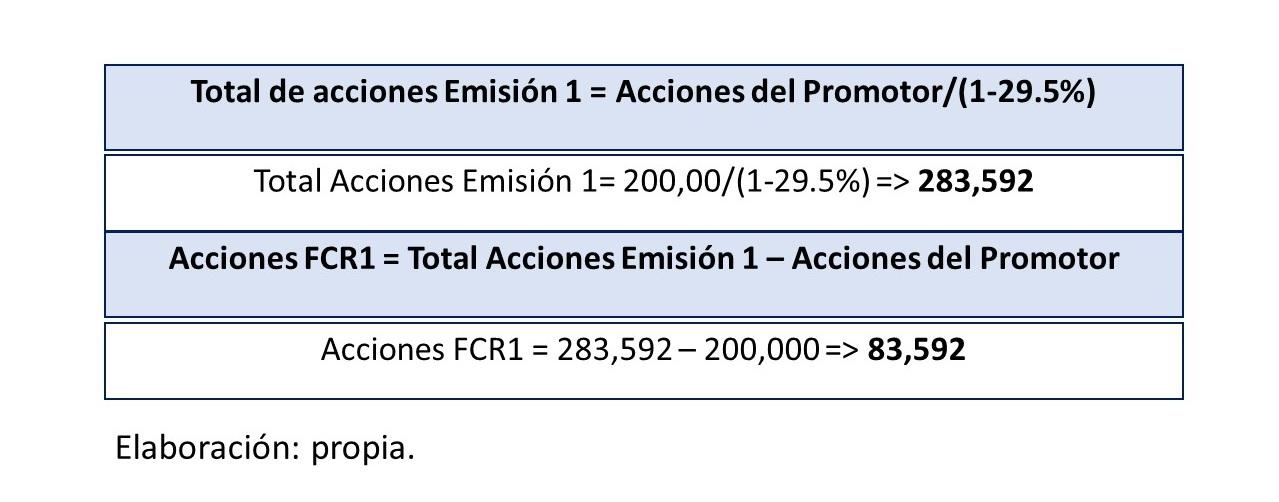 Gráfico 17.. Total de acciones emisión 1