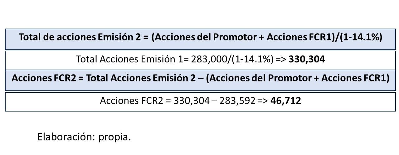 Gráfico 18.. Total de acciones de emisión 2