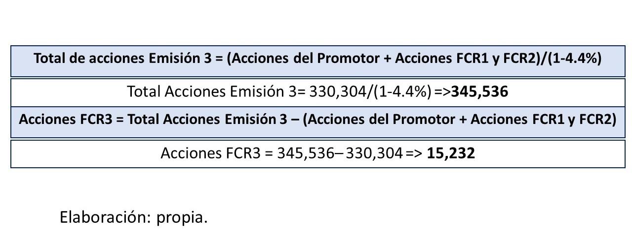 Gráfico 19.. Total de acciones de emisión 3