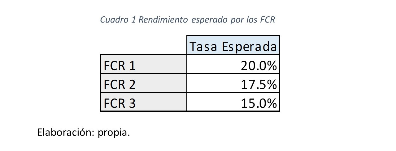 Gráfico 2.. Rendimiento esperado FCR