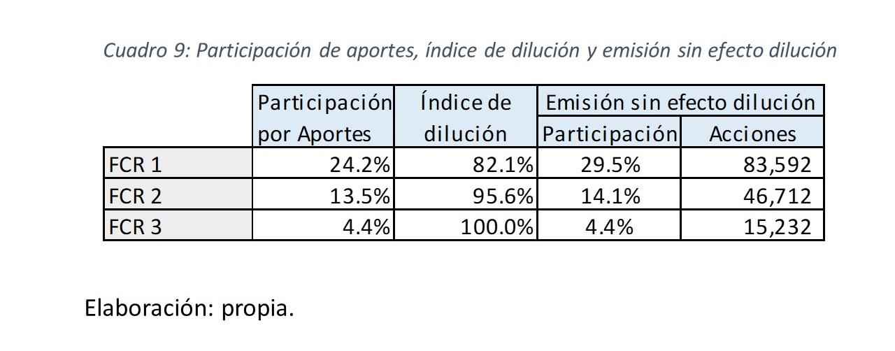 Gráfico 20.. Participación de aportes, índice de dilución y emisión sin efecto dilución