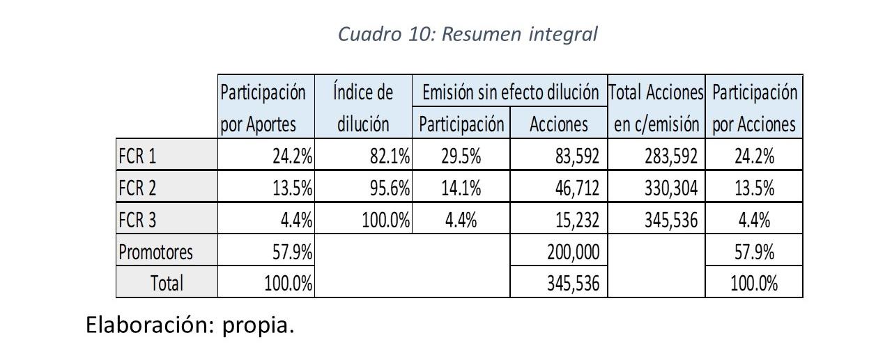 Valorización de Startups y Participación de los Fondos de Capital de Riesgo: Análisis del efecto dilución