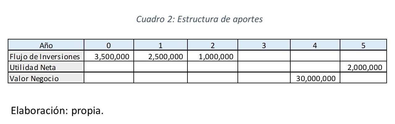 Gráfico 3.. Estructura de aportes