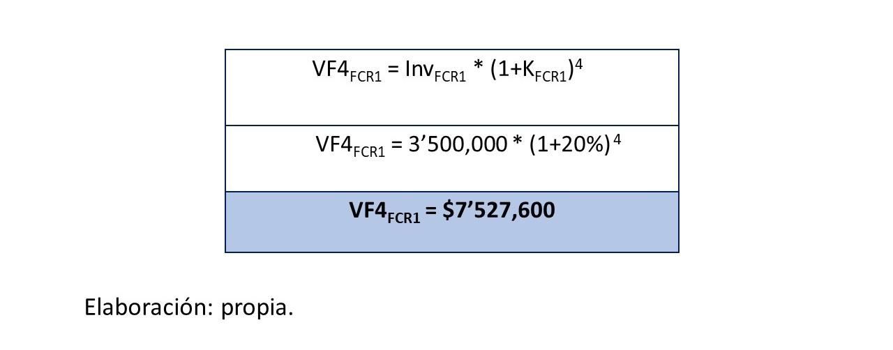Gráfico 4.. Valor futuro FCR1