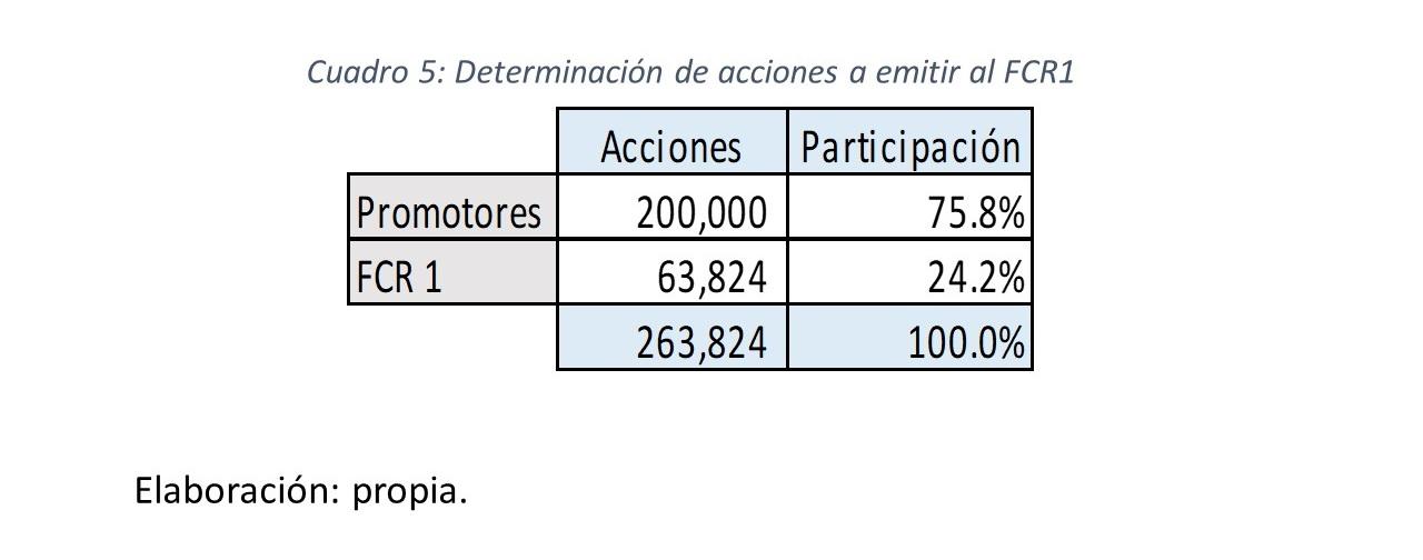 Gráfico 8.. Dterminación de acciones a emitir al FCR1
