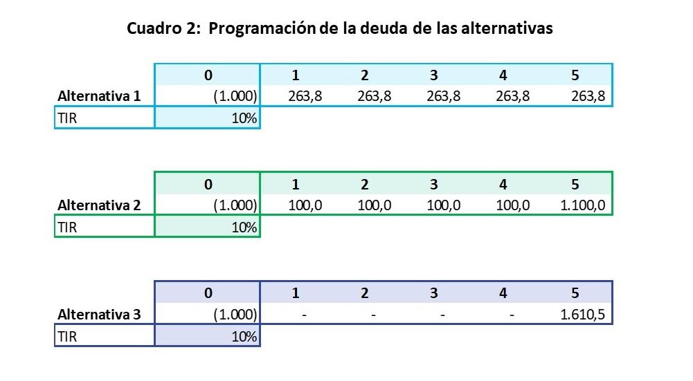 Comparación del rendimiento de activos financieros de renta fija:  La importancia de la duración (duration)