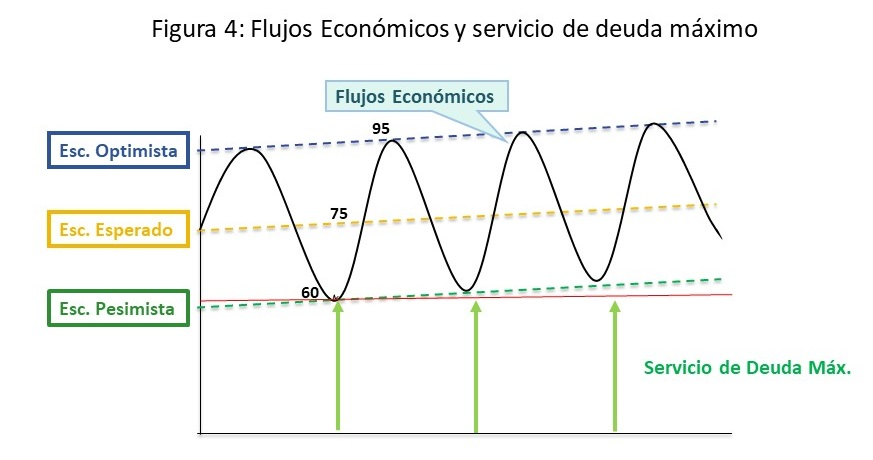 Parte II: Capacidad de Endeudamiento y Financiamiento de las Inversiones en las Empresas