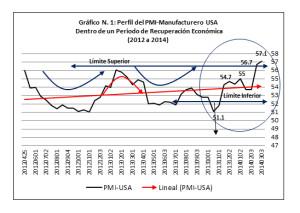 Gráfico 1 - PMI USA