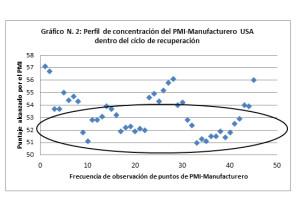 Gráfico 2 - PMI USA - Concentración