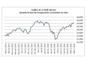 Gráfico 3 - DJI - Fase de Recuperación