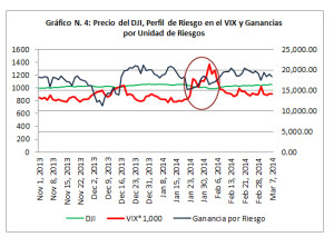 Gráfico 4 - DJI VS VIX
