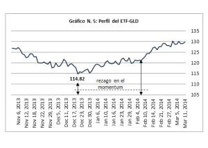 Gráfico 5 - ETF GLD - Momentum