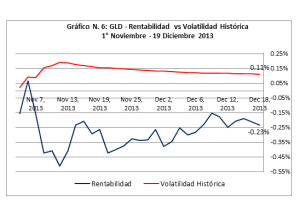 Gráfico 6 - ETF GLD - Rentabilidad vs Volatilidad (nov. Dic. 2013)