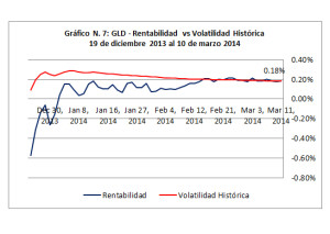 Gráfico 7 - ETF GLD - Rentabilidad vs Volatilidad (Dic2013 Mar 2014)