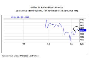Gráfico 8 - Volatilidad Futuros GC (Vencimiento Abril 2014)