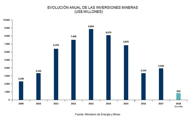 Evaluación Anual de las Inversiones Mineras
