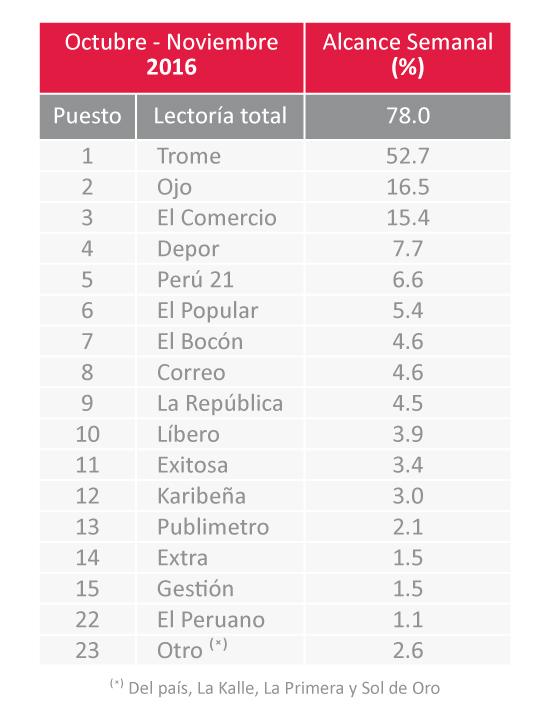 CUADRO 4. Fuente: CPI Lectoría lunes a domingo. Lima Metropolitana. 2016 Target 15 años a más. Elaboración propia