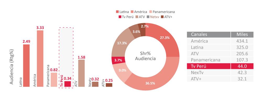 CUADRO 2.  Fuente: Ibope Media Total Personas Lima+6 ciudades, enero – diciembre 2017. Elaboración: propia