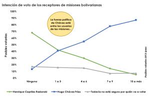 Graf1_intención_de_voto_de_los_receptores_de_misiones_bolivarianas