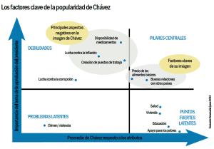 Graf2_Las_factores_clave_de_la_popualridad_de_Chávez