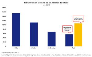 Graf_remuneración_mensual_de_los_Ministros_de_Estado
