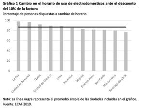 Gráfico ECAF Energía